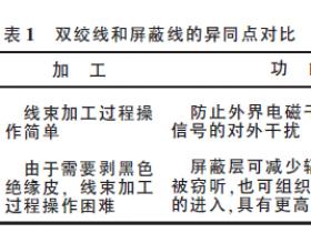 汽车低压线束中导线的类型及特性介绍