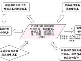 线束的VA/VE的定义及介绍