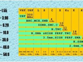 射频同轴连接器技术简介
