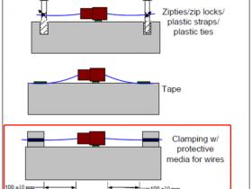 距离连接器最近的线束固定点的距离是多少?