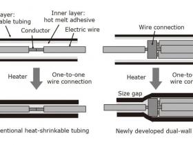 带内层热熔胶的双壁热缩管