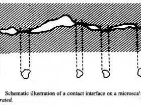 连接器设计手册(第二章)—接触界面及接触过程