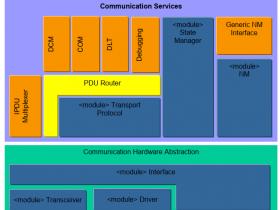 Autosar PDU Router