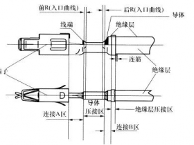 QC/T29106-2014 压接章节解读