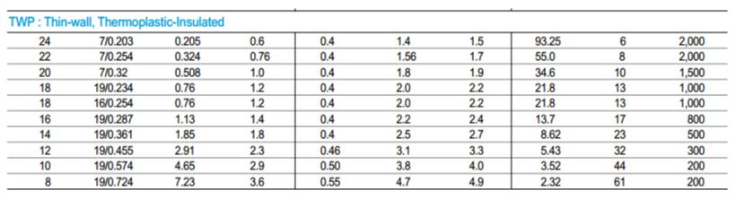 德标日标美标导线规格对照表