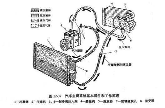 汽车空调系统的组成有哪些,各系统是如何工作的?