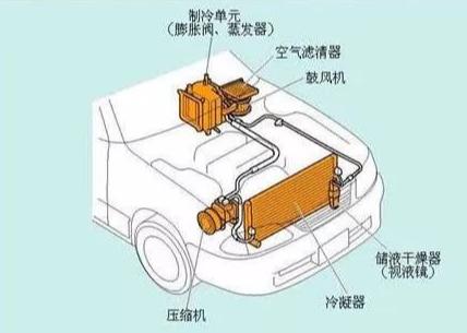 如何正确的使用汽车空调,为什么空调通风有臭味
