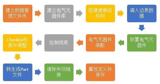CATIA线束建模流程与数据管理