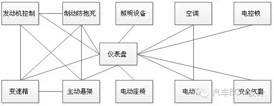 CAN总线基础,网络架构学习精品读物
