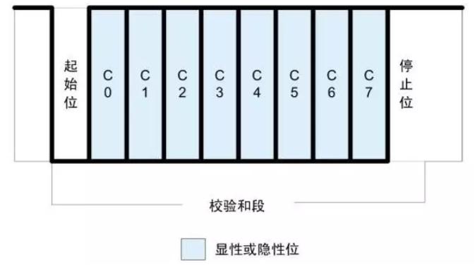 零基础学习LIN总线,网络架构精品课程