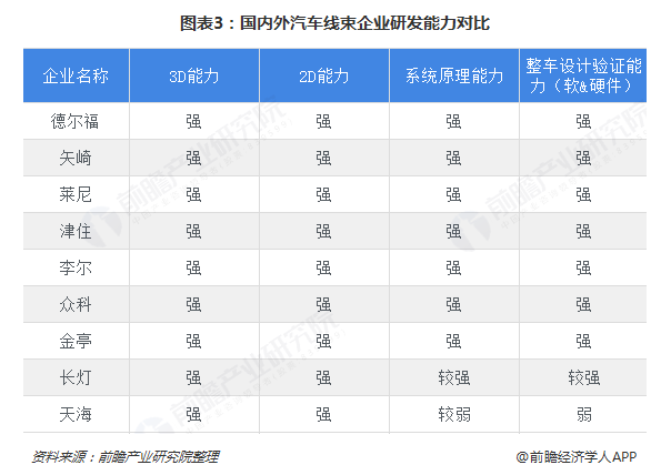 最新的线束行业市场竞争格局,线束行业排名发布