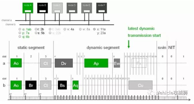FlexRay基础知识介绍,整车电气架构读物