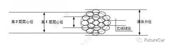 低压导线及屏蔽线的结构与特征解析