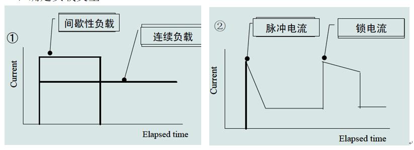 汽车保险丝的选择与合并及容量计算方法(深度解析)