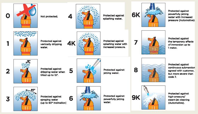 浅谈线束设计中的防水等级的选择