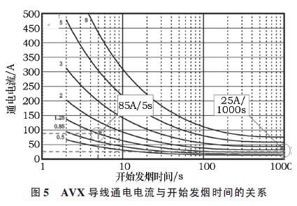 汽车线束导线与熔断器的选择流程及设计方法