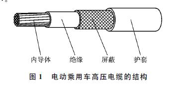 浅析电动乘用车高压线束的性能要求及设计要点