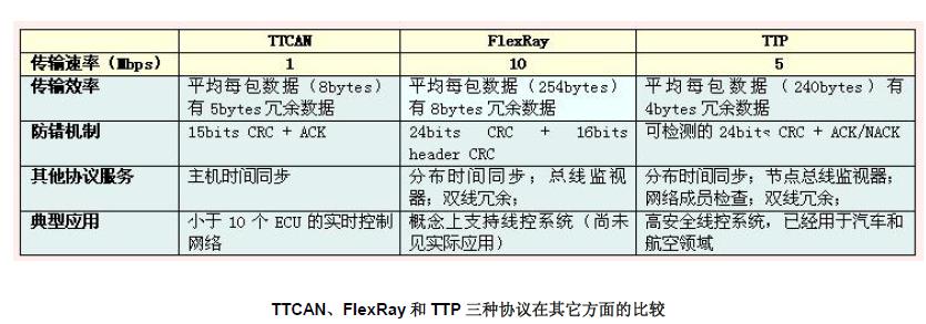 CAN、LIN、FlexRay、TTP总线的特点比较