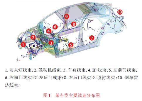 汽车线束失效方式探讨及可靠性研究