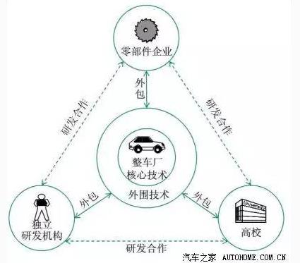 什么是主机厂的核心技术