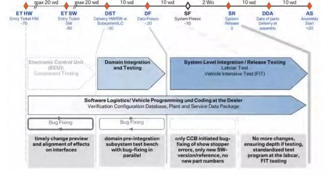 E/E系统架构开发指南-电子电器系统开发流程 E/E System Development