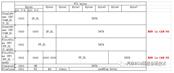 基于CAN-FD的诊断通信传输层