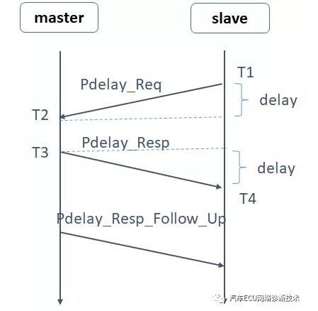 如何理解车载以太网之时间同步协议gPTP