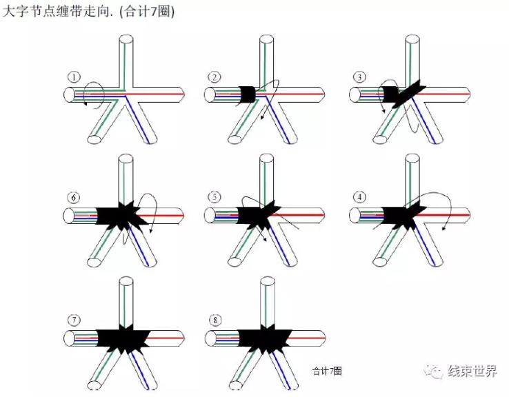 怎么缠胶带,汽车线束缠带工艺(全)