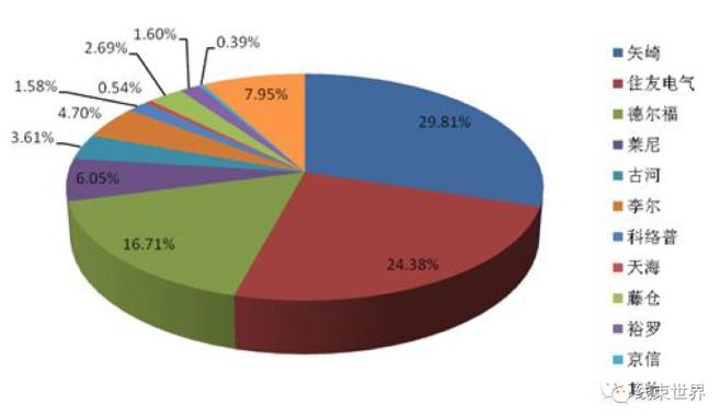 全球五大线束供应商对比介绍