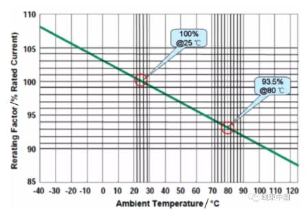 汽车低压线束导线选型设计
