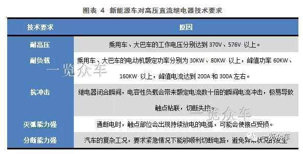 新能源汽车高压继电器概述