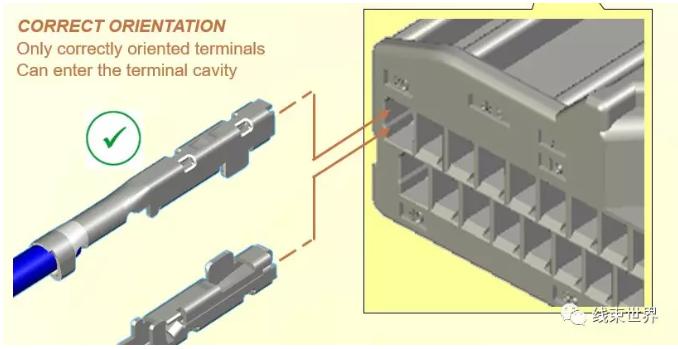 详细解读汽车线束端子类型与结构