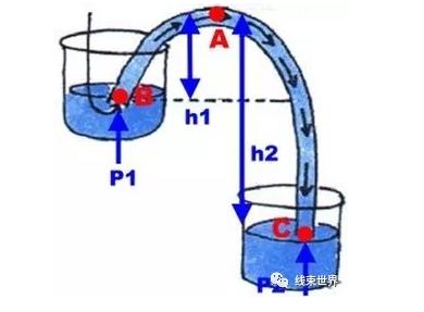 氧传感器连接器进水原因分析,虹吸现象与原理