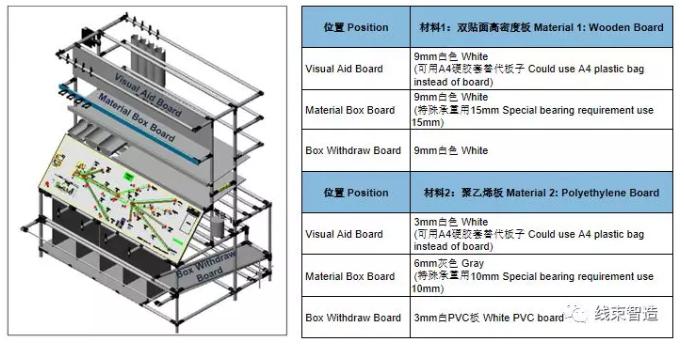 线束厂工装板架10年设计经验总结