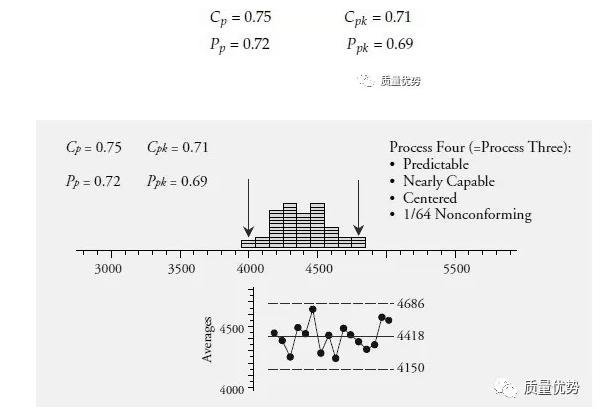 一张图彻底讲清楚Cp,Cpk,Pp和Ppk之间的关系