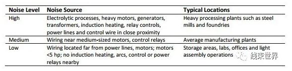 线缆屏蔽如何才能达到理想的效果?