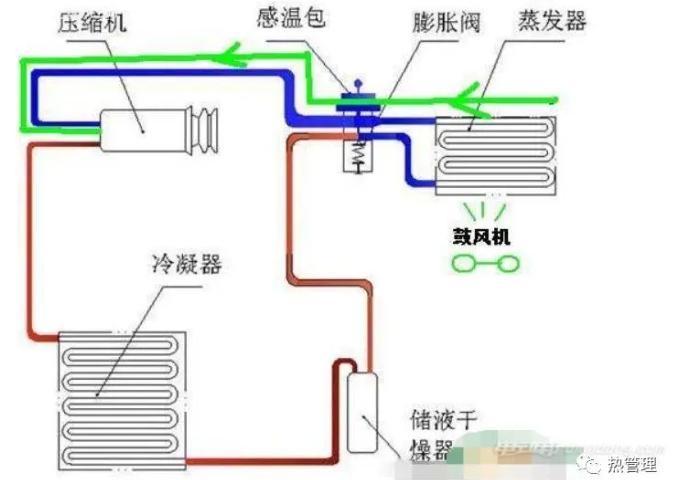 电动汽车空调系统的工作原理