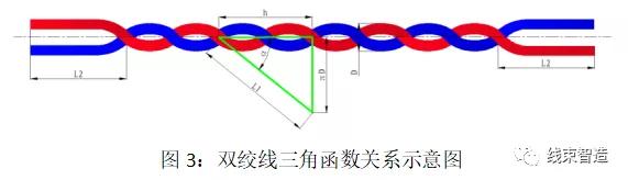 双、三绞线绞合前后尺寸差异浅析