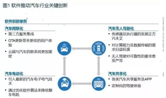 汽车软件和电子架构发展的10大趋势