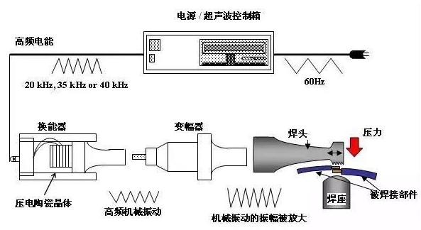线束工程师:高压连接器超声波焊接技术详解