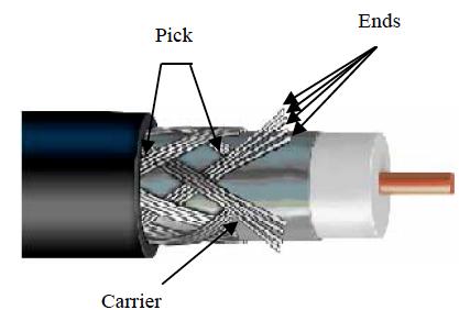 新能源汽车高压电缆编织屏蔽及其屏蔽效能的研究