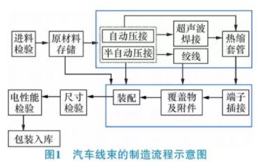 汽车线束生产过程中的品质管控