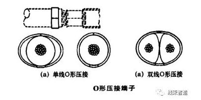 线束端子各功能部位介绍及压接类型分析