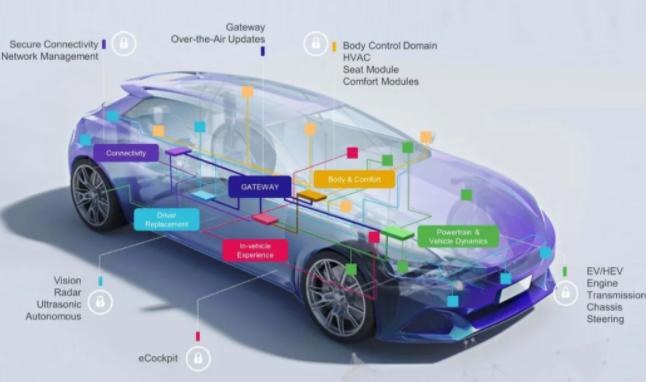 2020新形势下汽车电子构架——域控制器