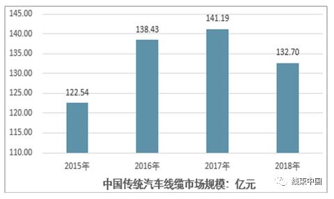 2020汽车线缆行业及发展趋势分析