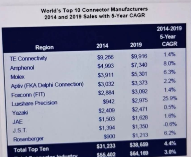 全球前10连接器厂家销售额分析