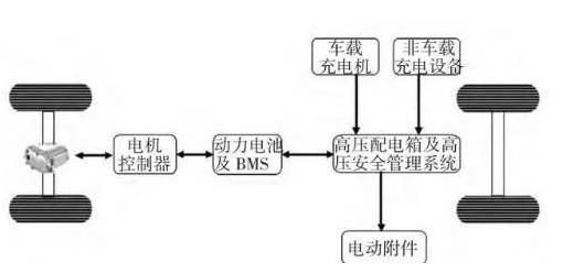 纯电动汽车高压电气系统设计原理