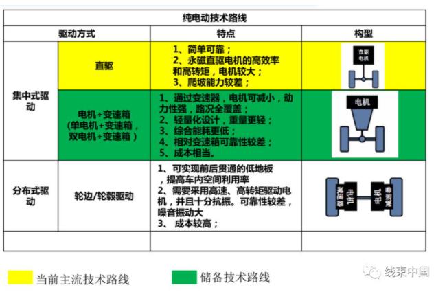 线束工程师:电动汽车高压电气系统的组成及发展趋势