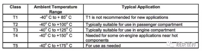 线束工程师:Volvo项目的线束PV测试规范