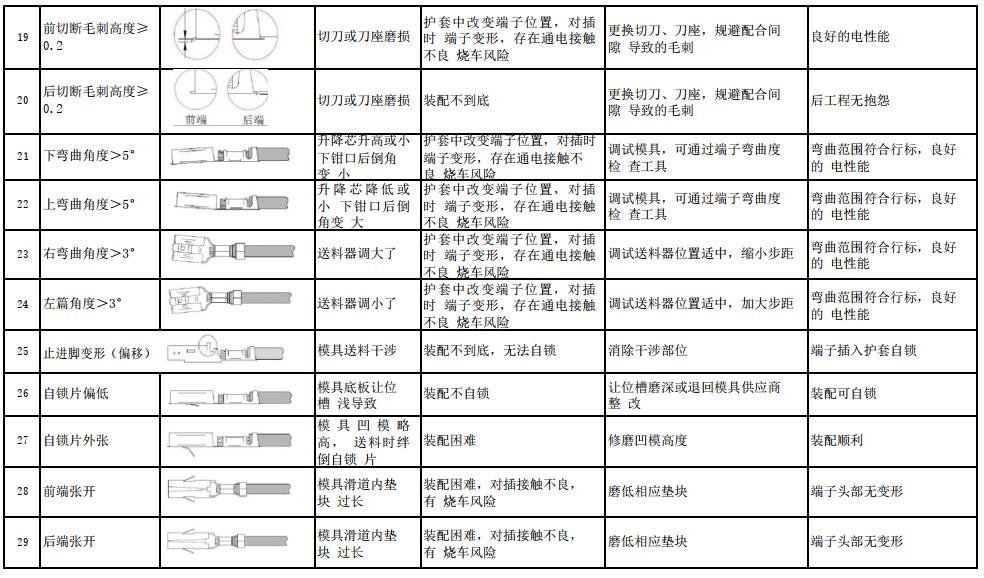 40种端子压接验证过程中常见的问题和应对方法